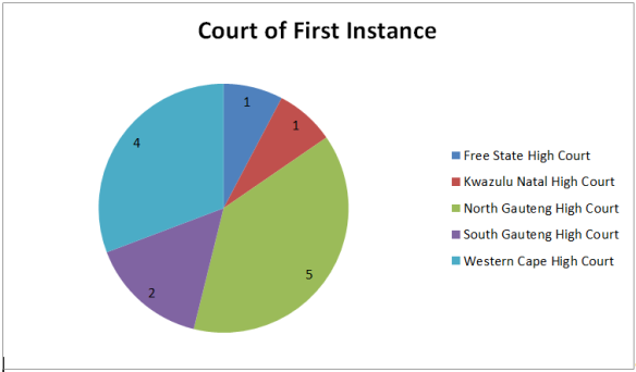 Court of First Instance