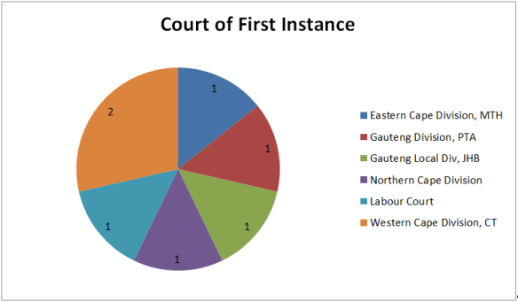 Court of First Instance 2 2014